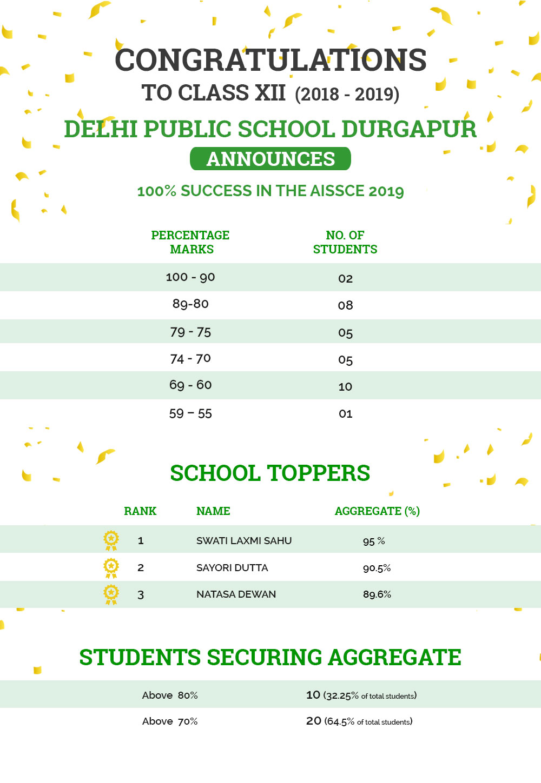 Result - Delhi Public School Durgapur