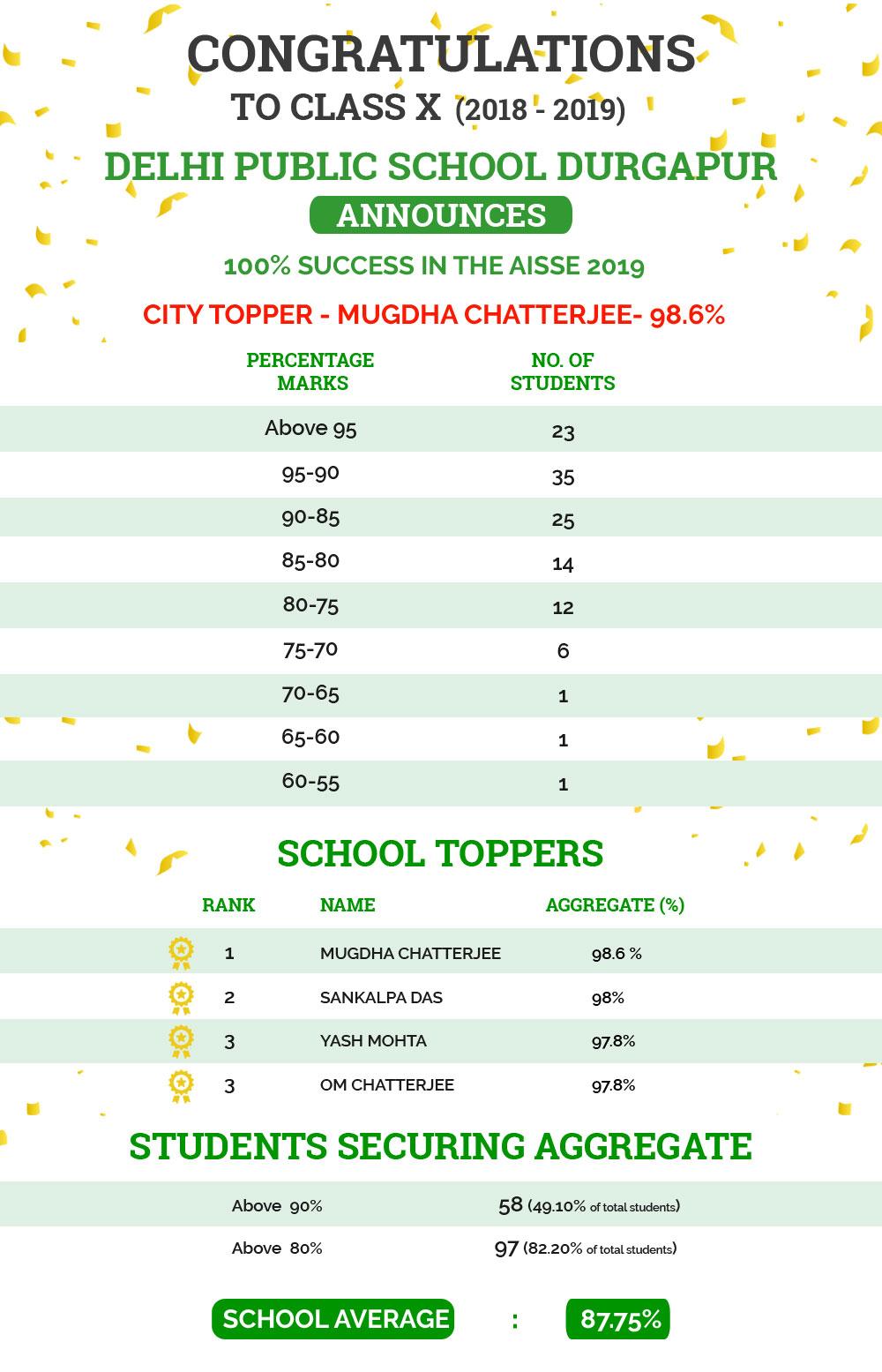 Result Analysis | Delhi Public School Durgapur