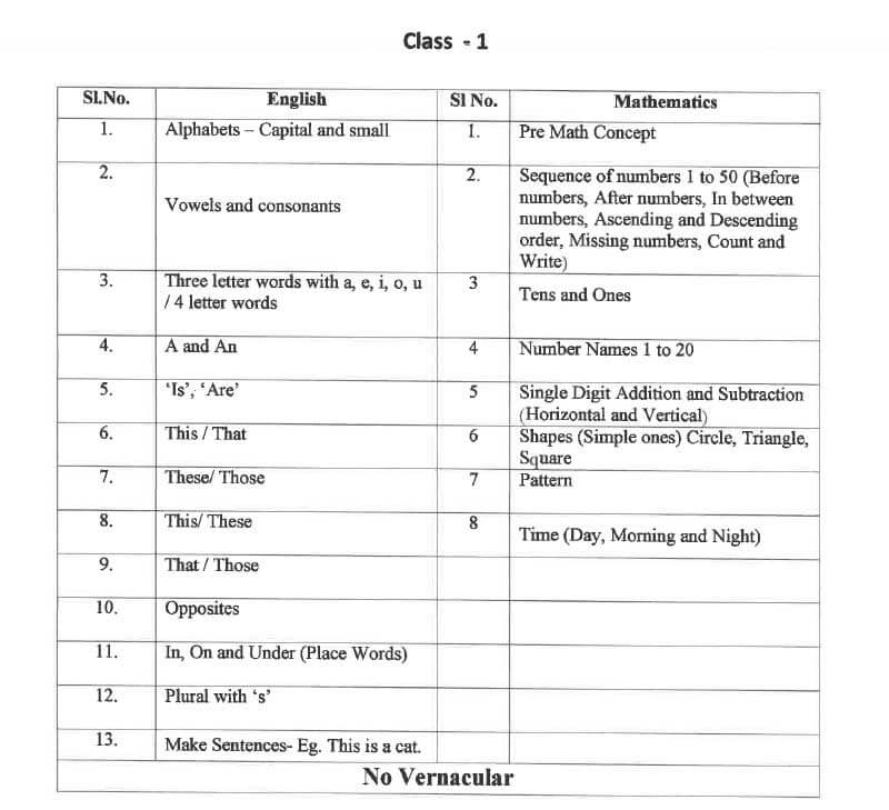 Syllabus for Admission Test, Class I, 2021-22